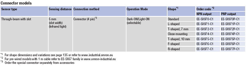 مشخصات فنی و كدهاى سفارش فتوالکتریک EE-SX97 امرن omron